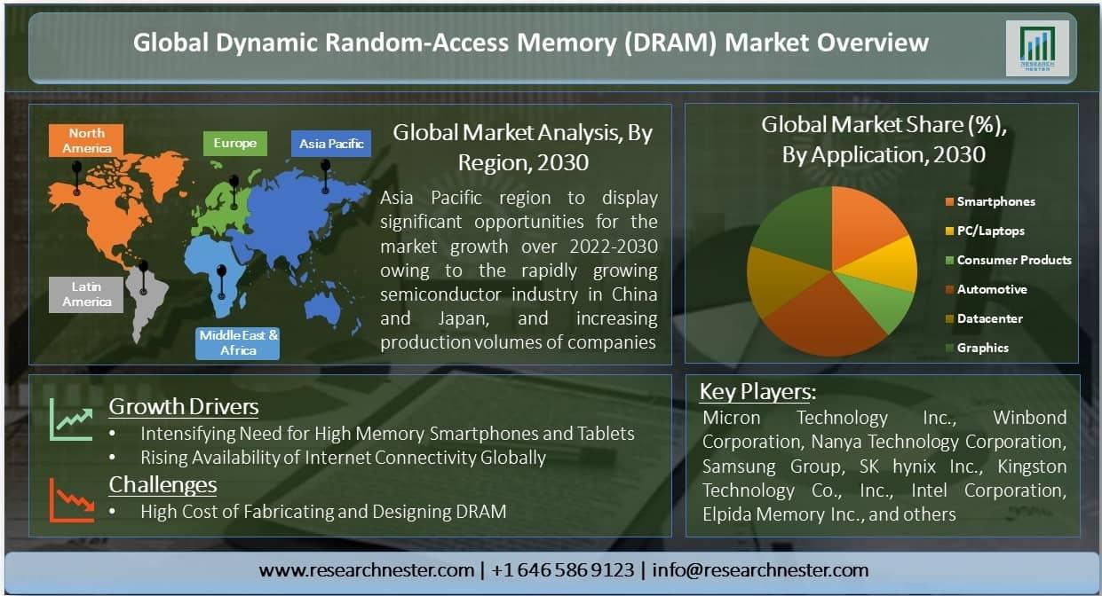 Dynamic Random-Access Memory (DRAM) Market