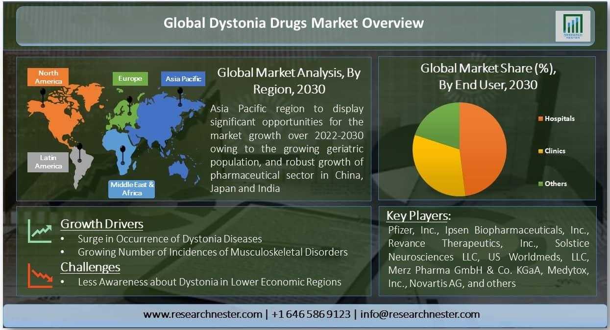 Dystonia Drugs Market