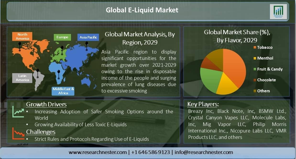 Global-E-Liquid-Market