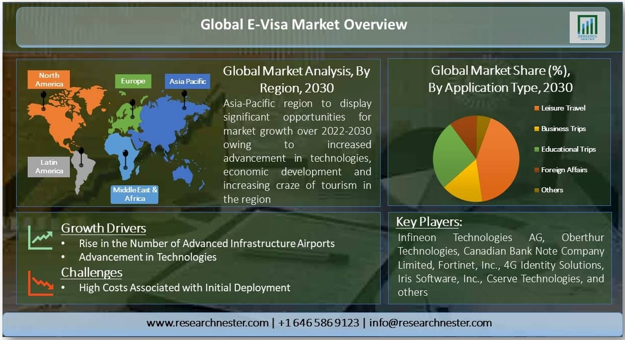 E-Visa Market