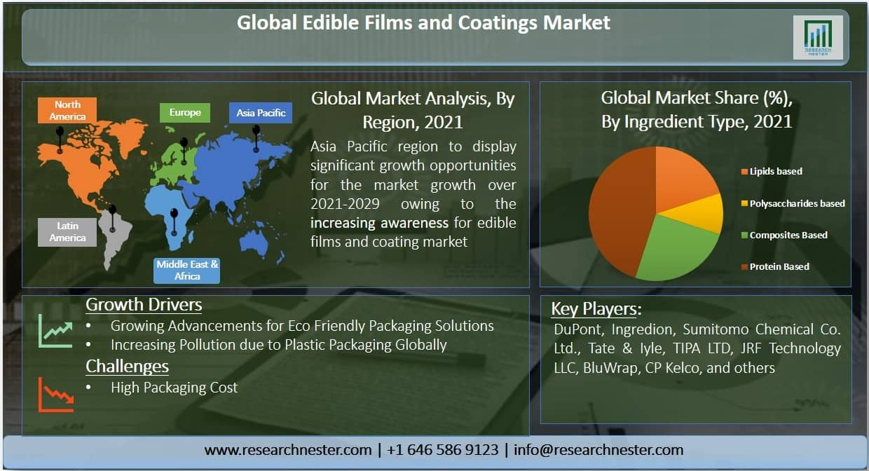 Edible Films and Coatings Market