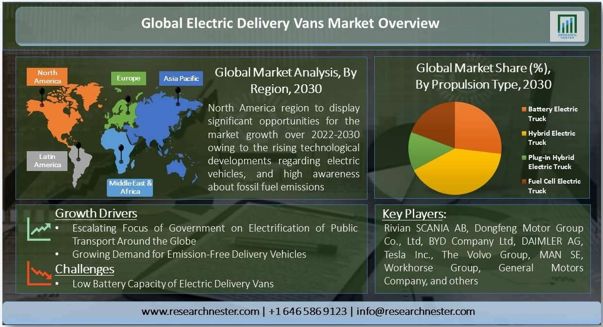 Electric Delivery Vans Market