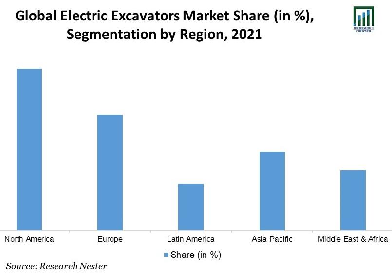 /Global-Electric-Excavators-Market-Share