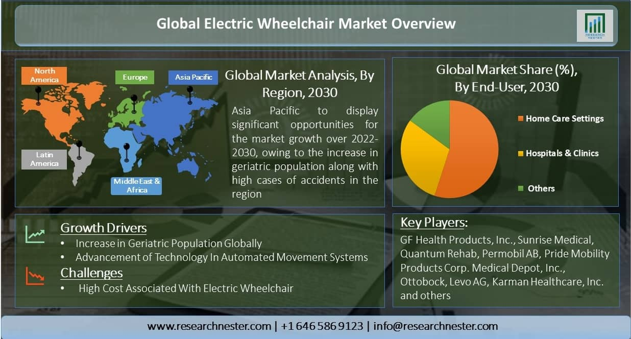 Global-Electric-Wheelchair-Market-Overview