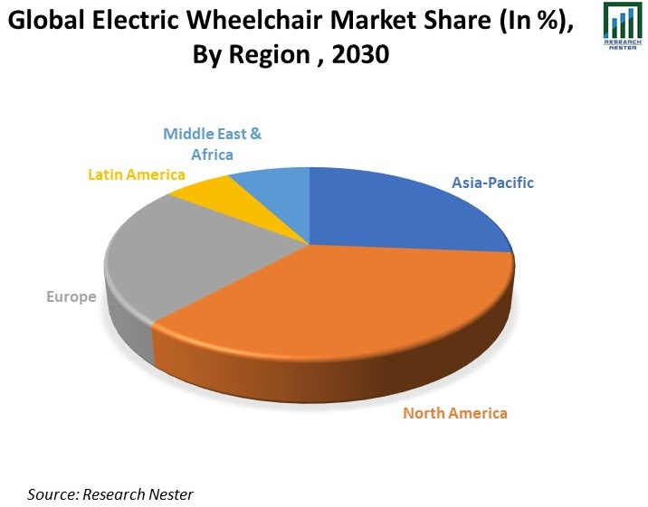 Global-Electric-Wheelchair-Market-Share