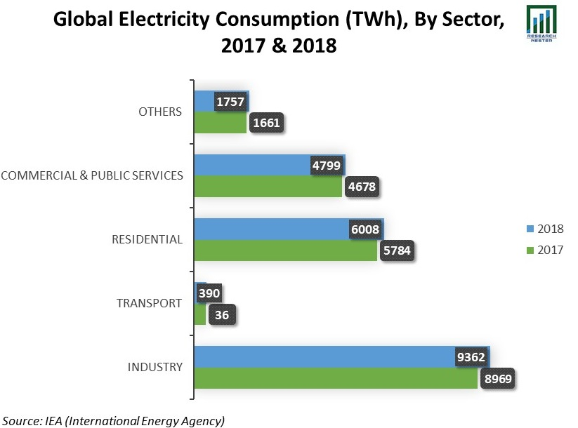 Global-Electricity-Consumption-(TWh)