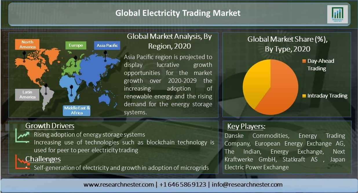 Global-Electricity-Trading-Market