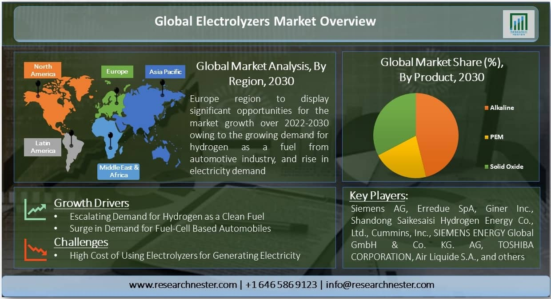Electrolyzers Market