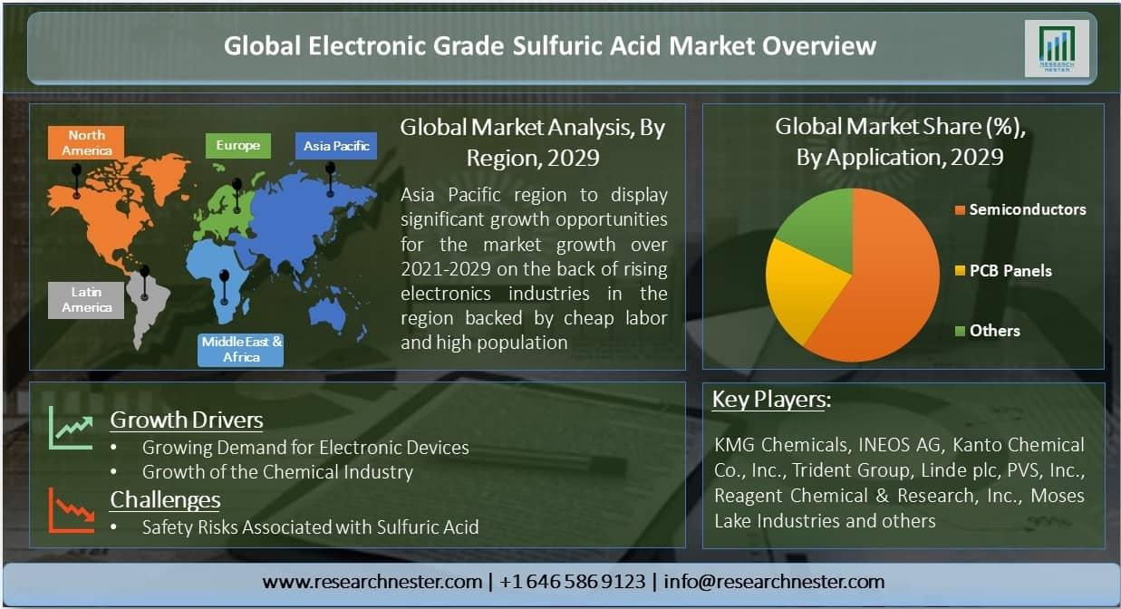 Global Electronic Grade Sulfuric Acid Market