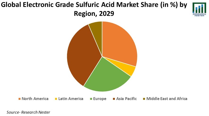 Electronic Grade Sulfuric Acid Market