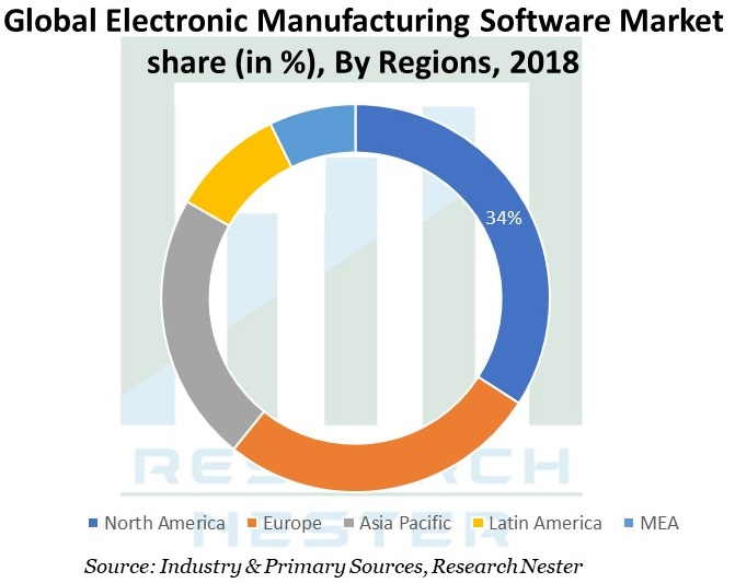 Electronic Manufacturing Software Market