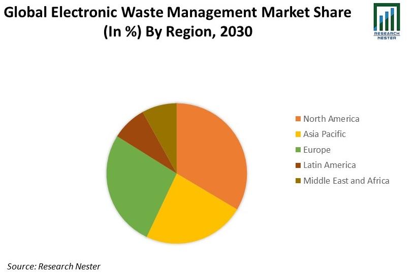 Electronic Waste Management Market