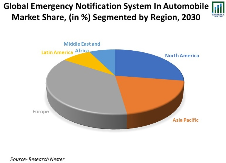 Global-Emergency-Notification-System-In-Automobile-Market-Share