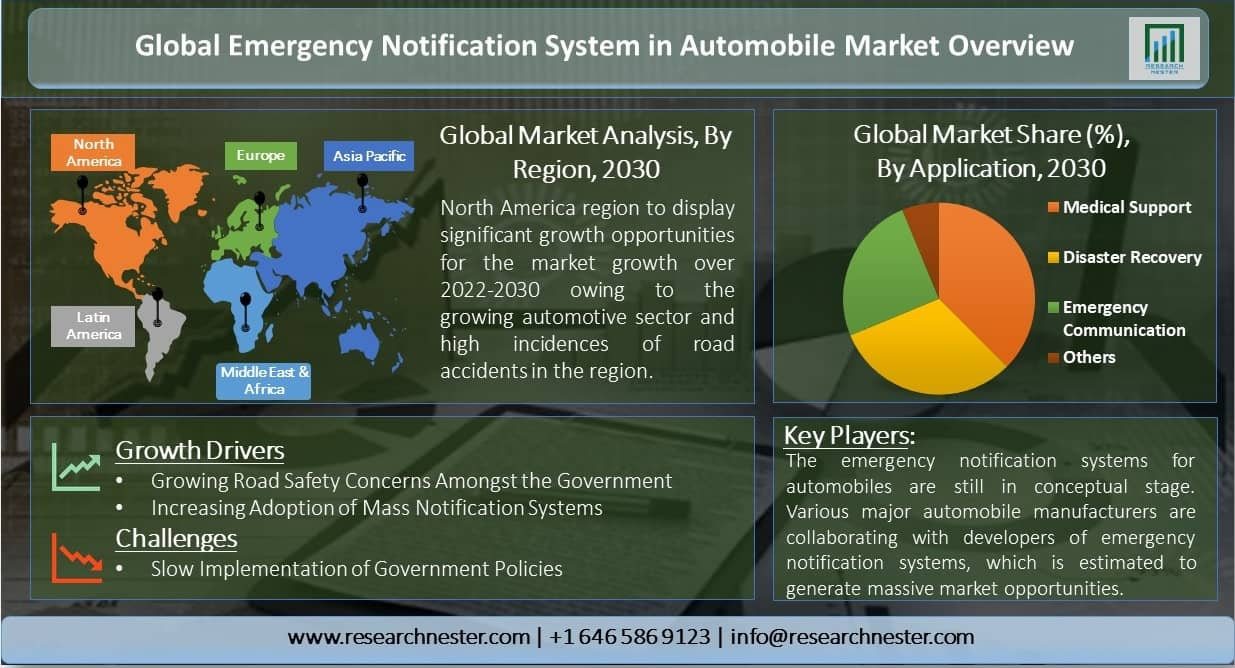 Global-Emergency-Notification-System-in-Automobile-Market-Overview