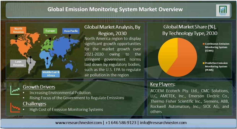 Emission Monitoring System Market