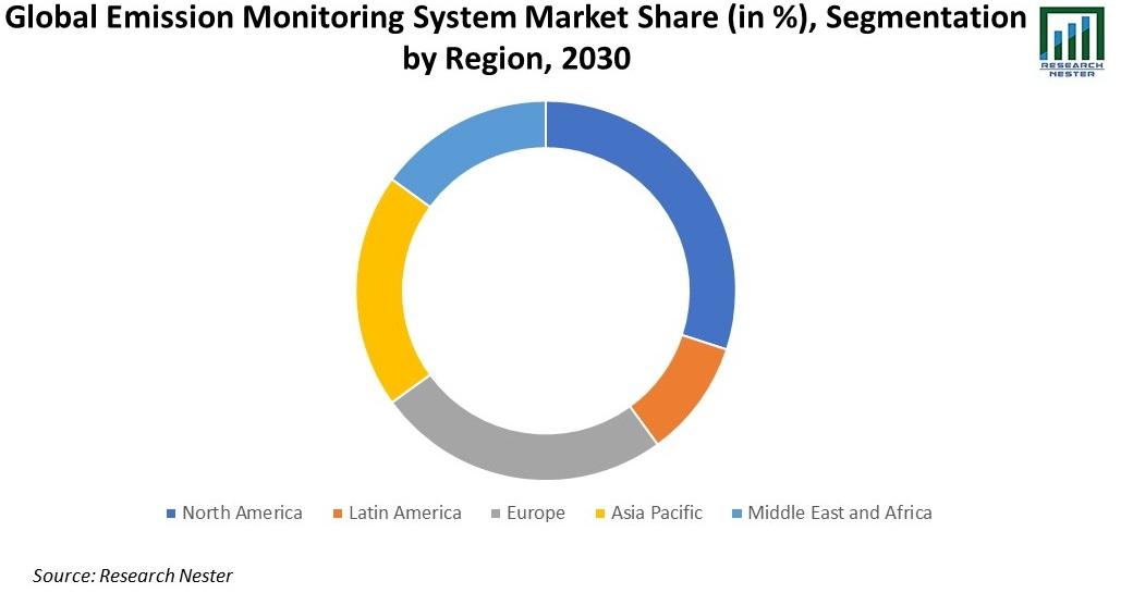 Global Emission Monitoring System Market