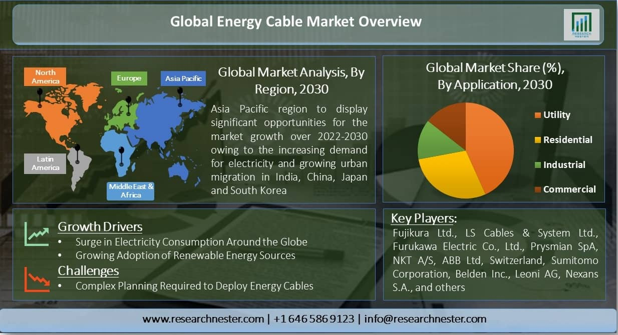 Global-Energy-Cable-Market-Overview