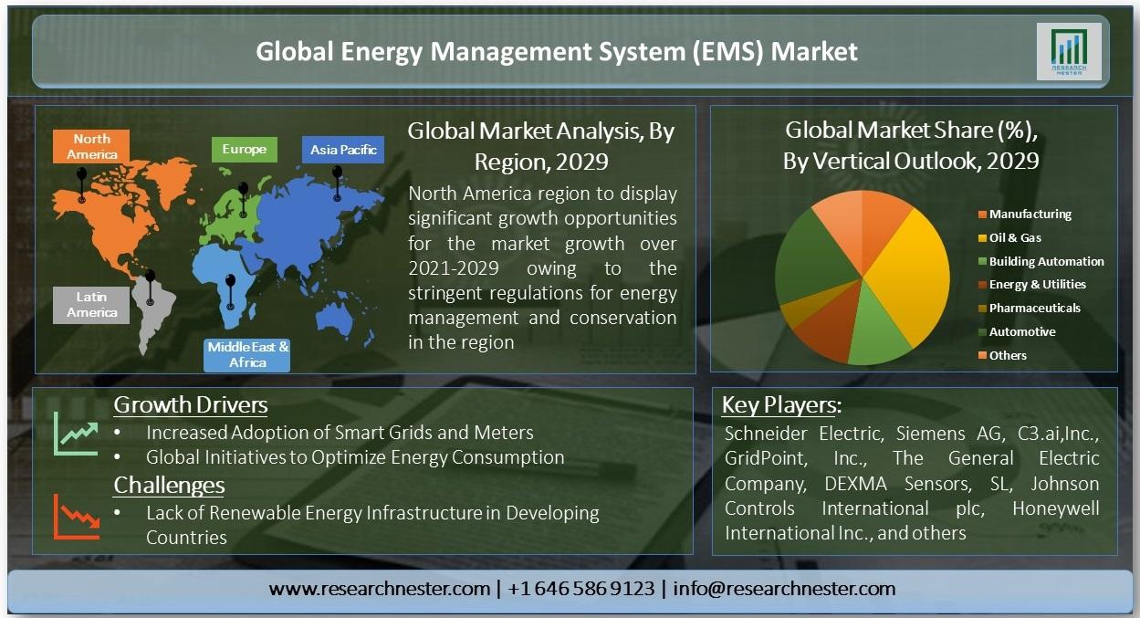 Global-Energy-Management-System-Market