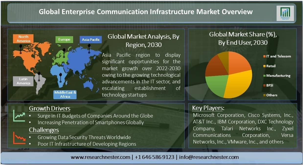 Enterprise Communication Infrastructure Market