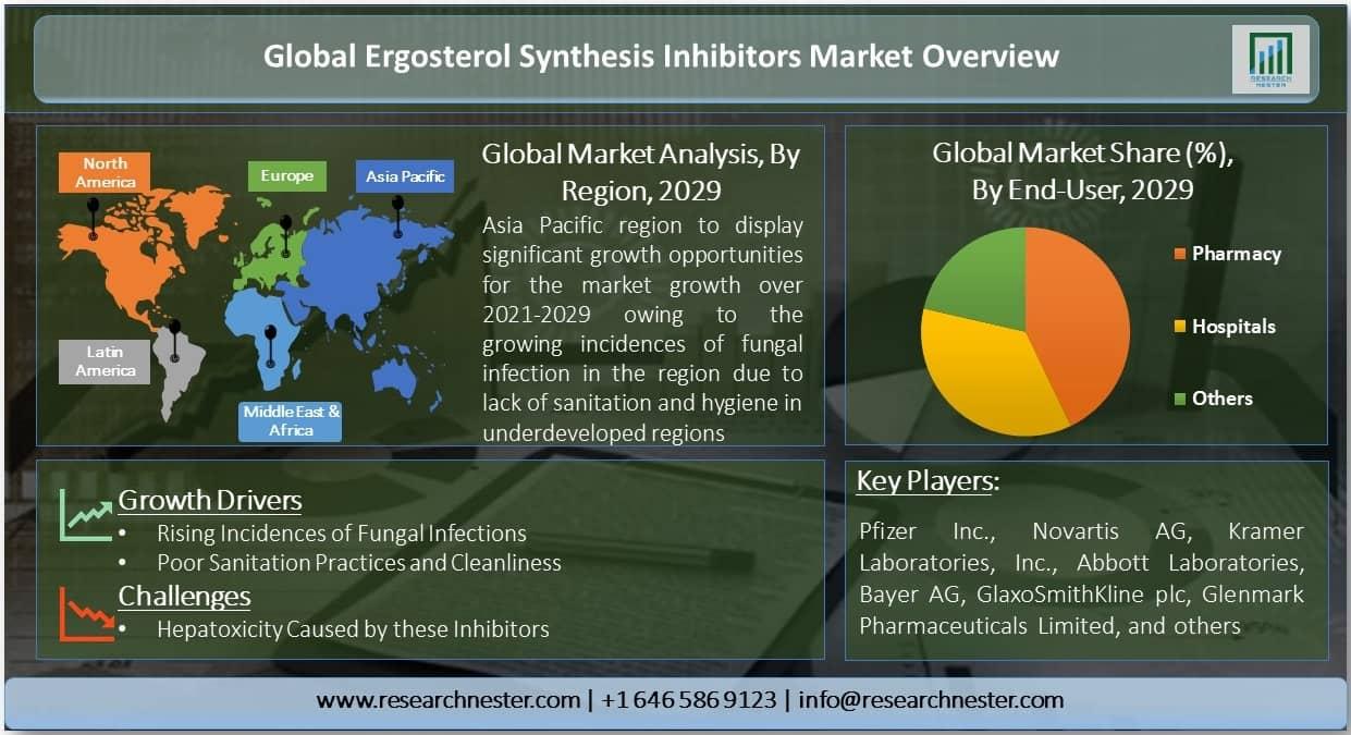Ergosterol Synthesis Inhibitors Market