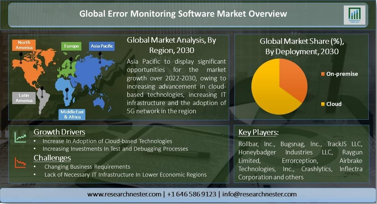 Global-Error-Monitoring-Software-Market-Overview