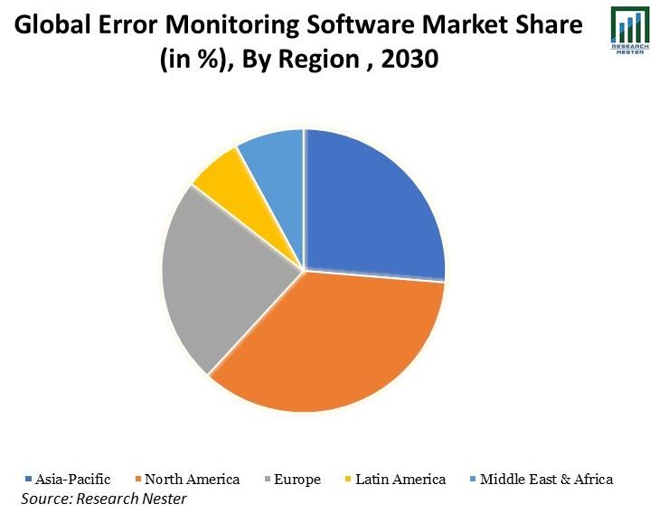 Global-Error-Monitoring-Software-Market-Share.