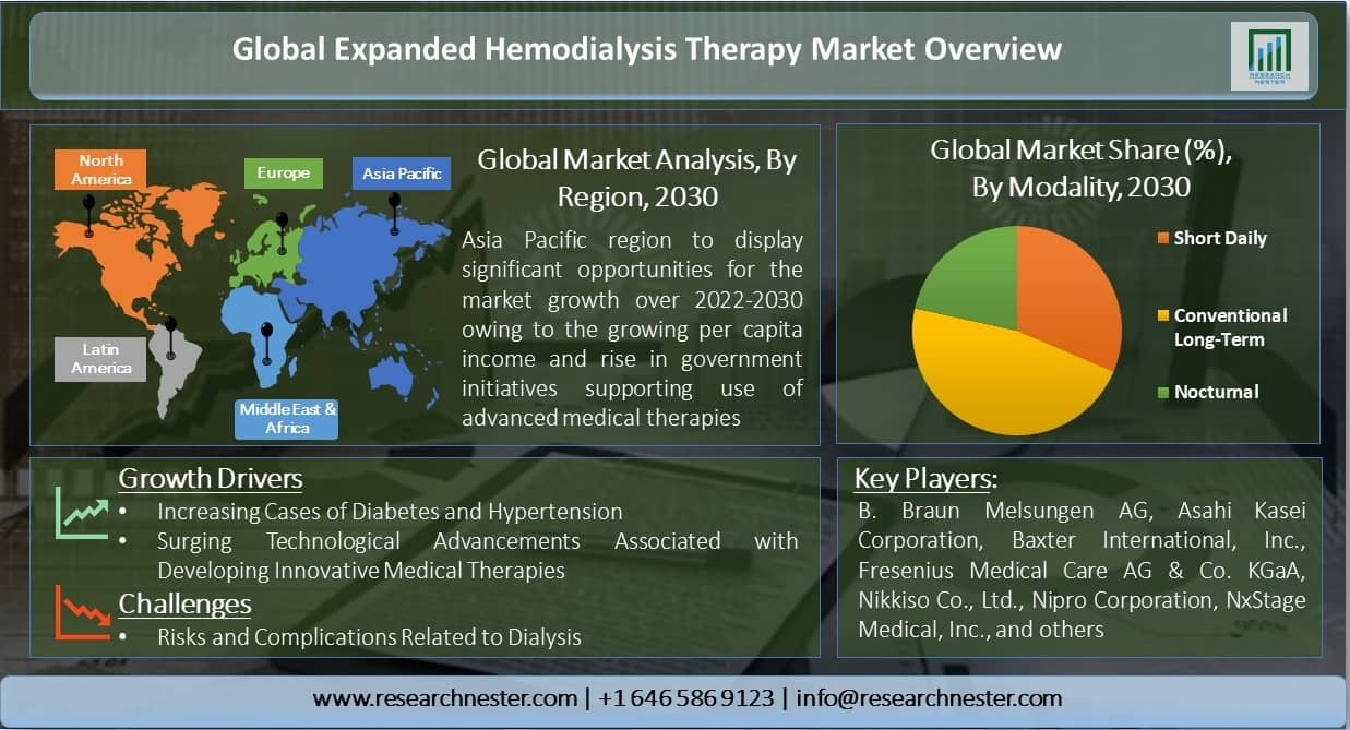 Global-Expanded-Hemodialysis-Therapy-Market-Overview