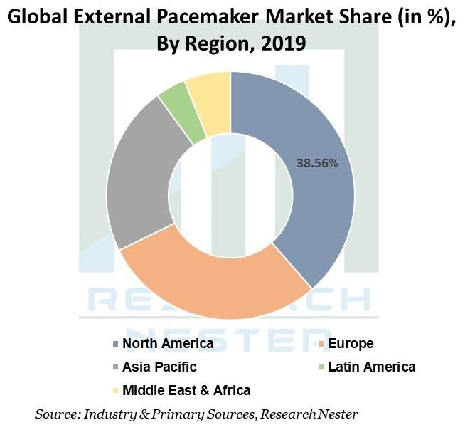 Global-External-Pacemaker-Market