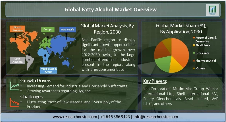 Fatty Alcohol Market
