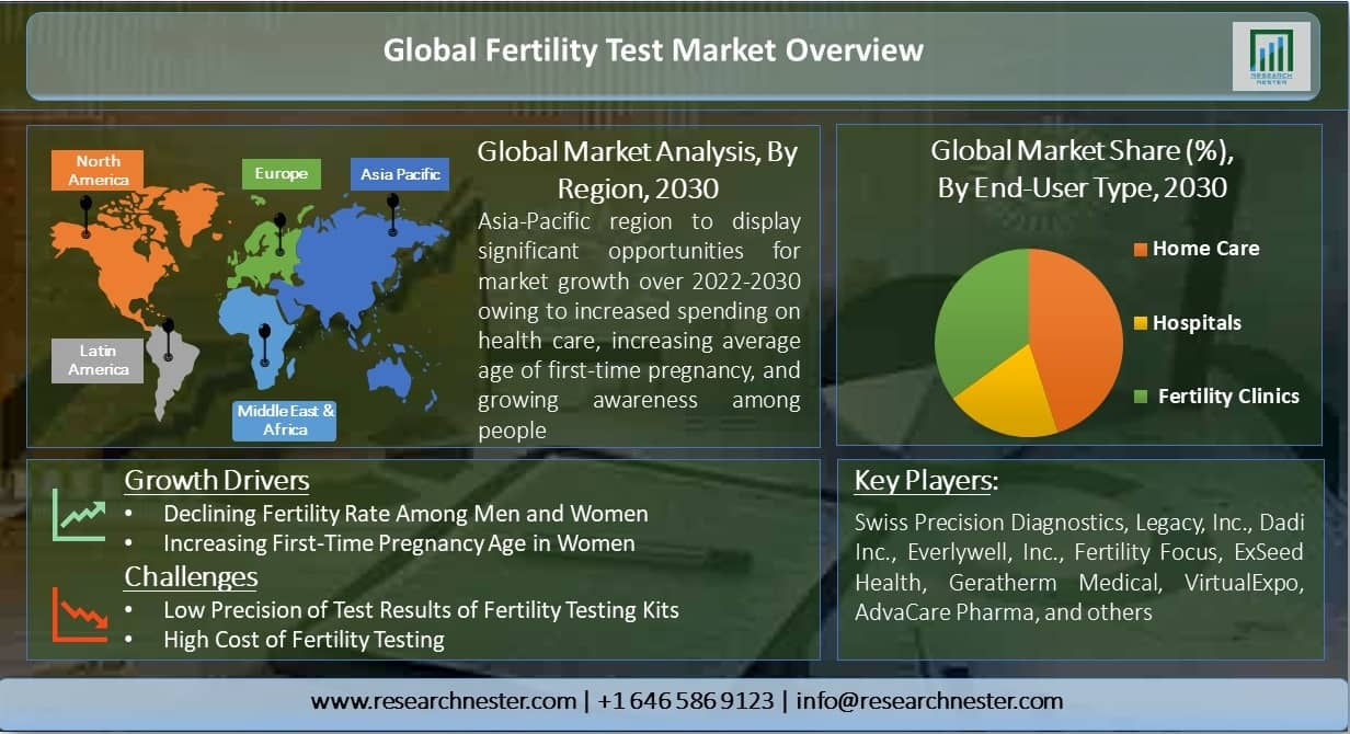 Global-Fertility-Test-Market-Overview