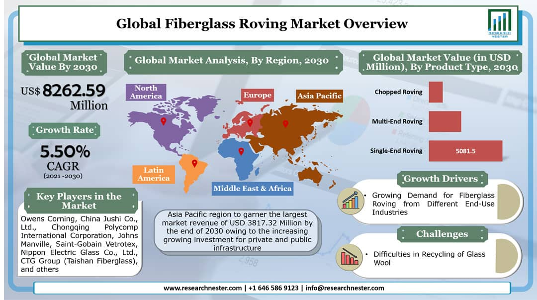 Fiberglass Roving Market Graph
