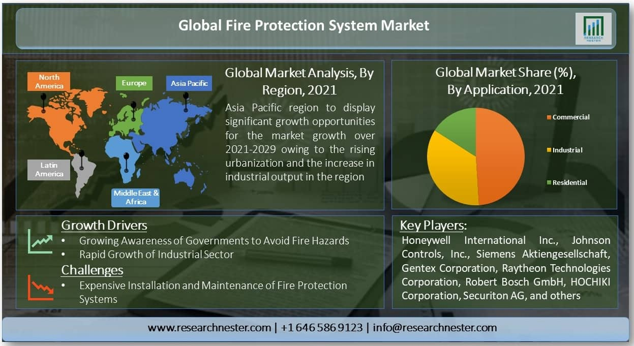 Global-Fire-Protection-System-Market-Growth
