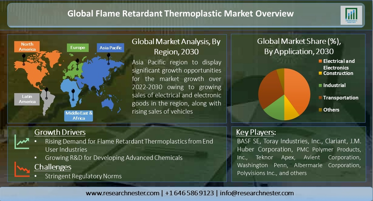 Global-Flame-Retardant-Thermoplastic-Market-Overview