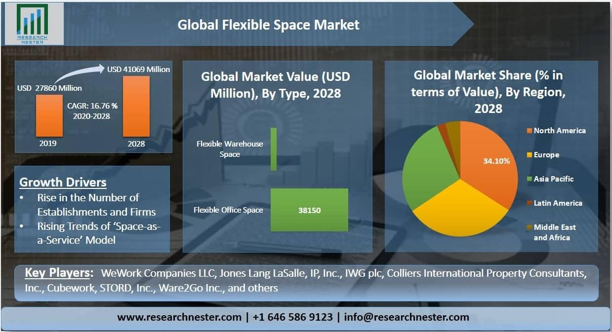 Flexible Space Market Graph