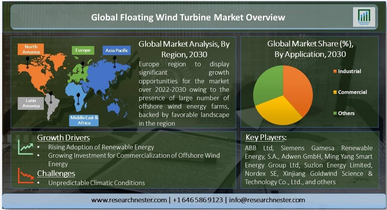 Floating Wind Turbine Market