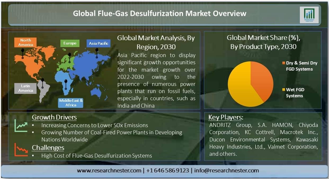 Flue-Gas Desulfurization Market Graph