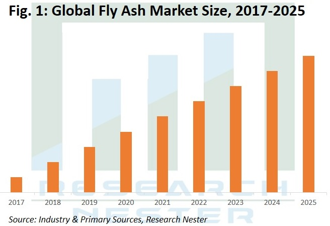 Fly Ash Market Graph