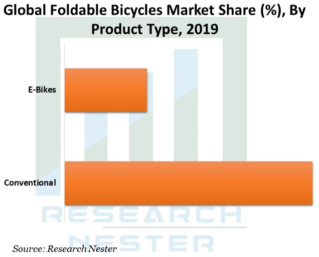 Global-Foldable-Bicycles-Market