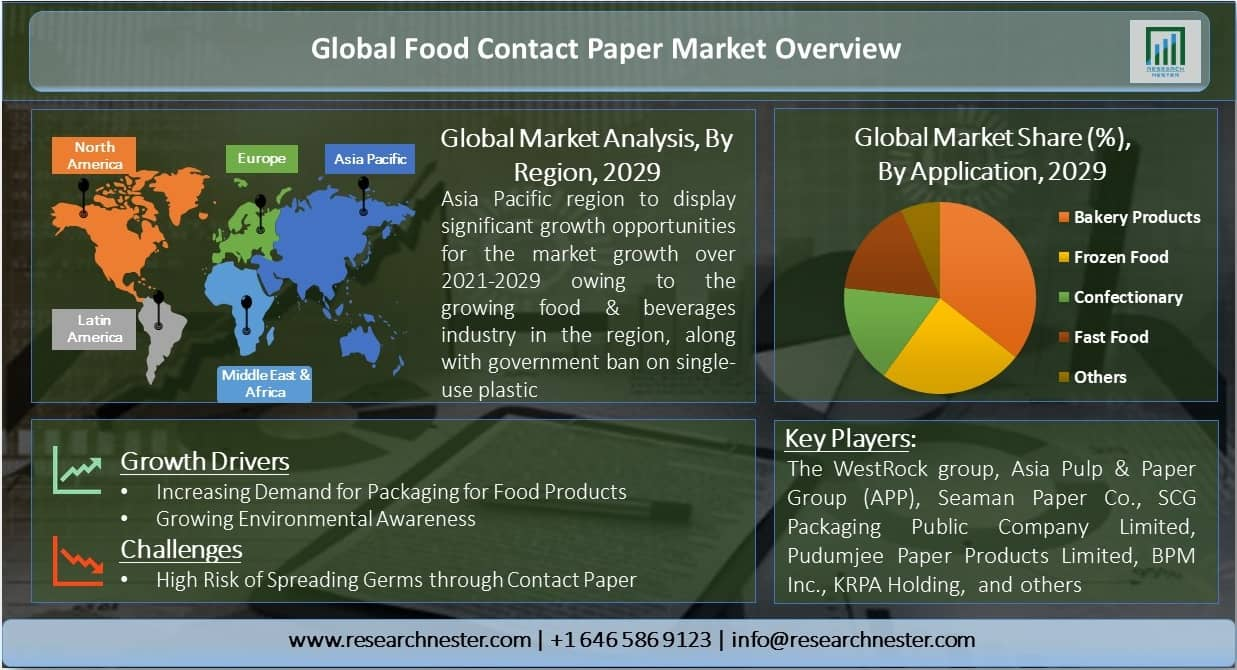 Global-Food-Contact-Paper-Market-Overview