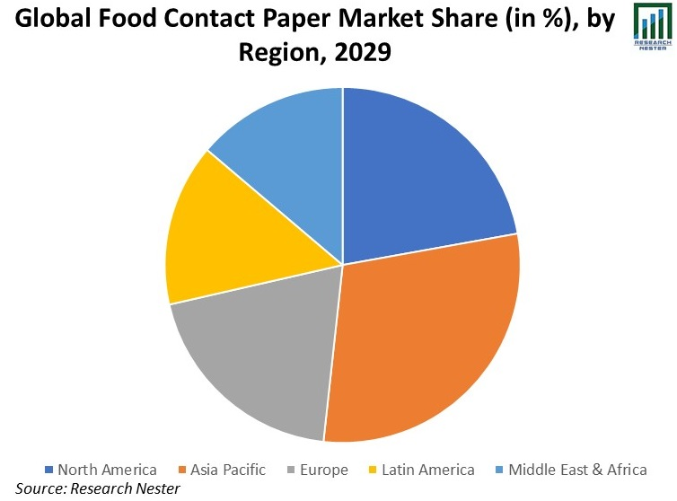 Global-Food-Contact-Paper-Market-Share
