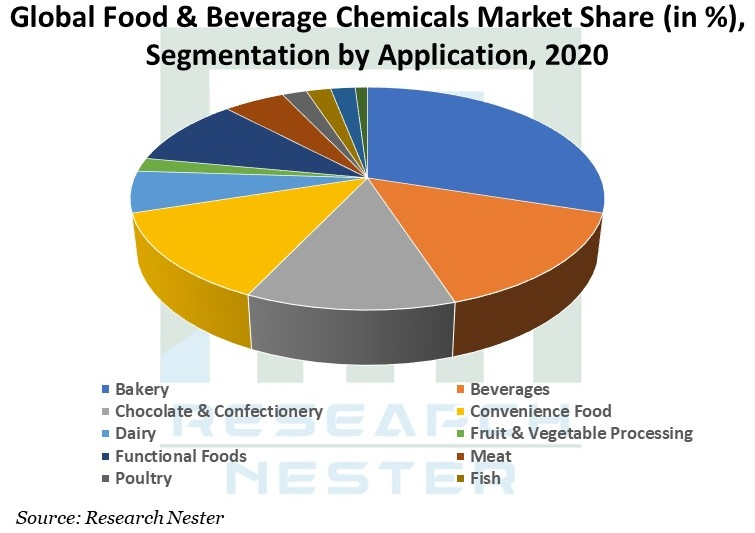 Global-Food-and-Beverage-Chemicals-Market