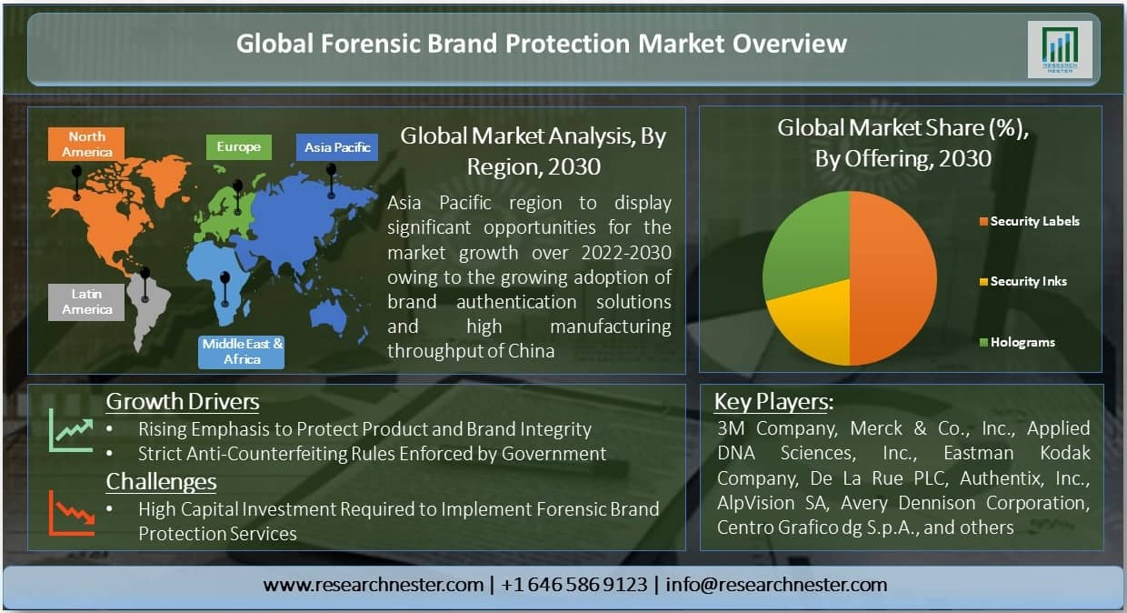 Forensic Brand Protection Services Market