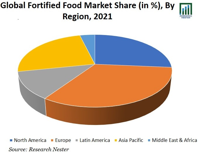 Global-Fortified-Food-Market-Share