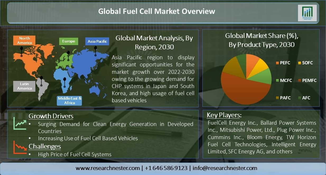 Global-Fuel-Cell-Market-Overview