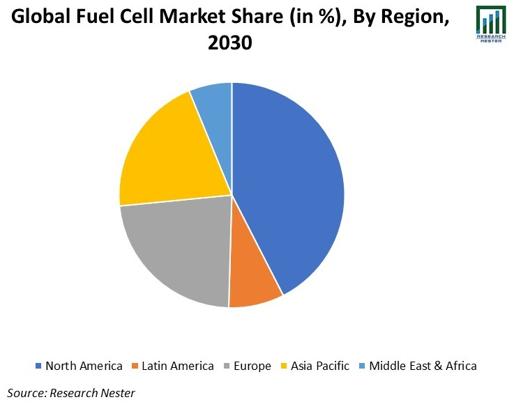 Global-Fuel-Cell-Market-Share