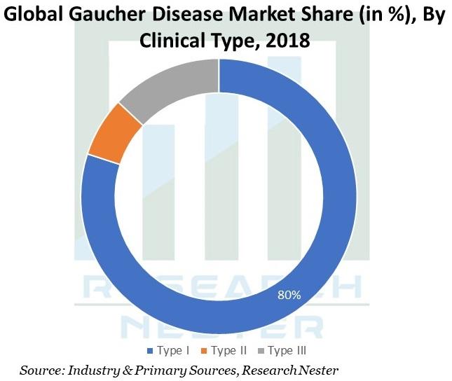 Global-Gaucher-Disease-Market
