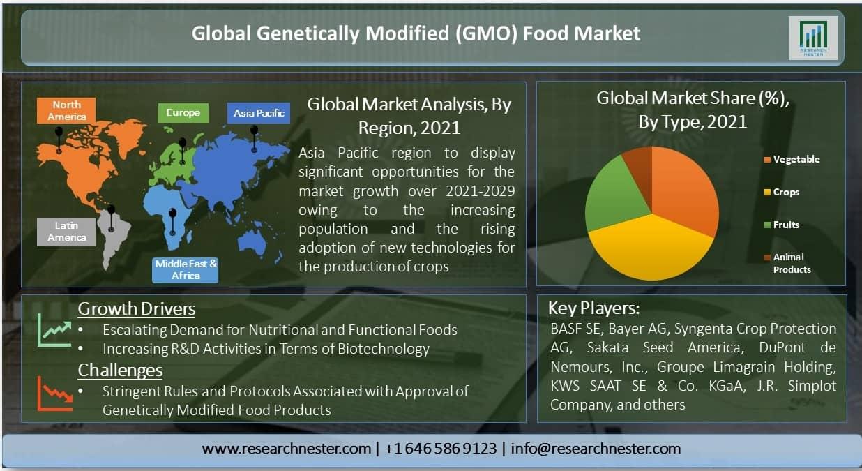 Genetically Modified (GMO) Food Market