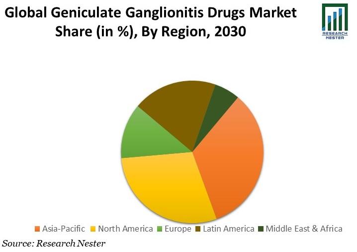 Geniculate Ganglionitis Drugs Market