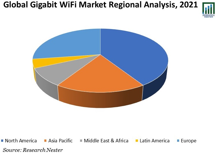 Global-Gigabit-WiFi-Market-Regional-Analysis