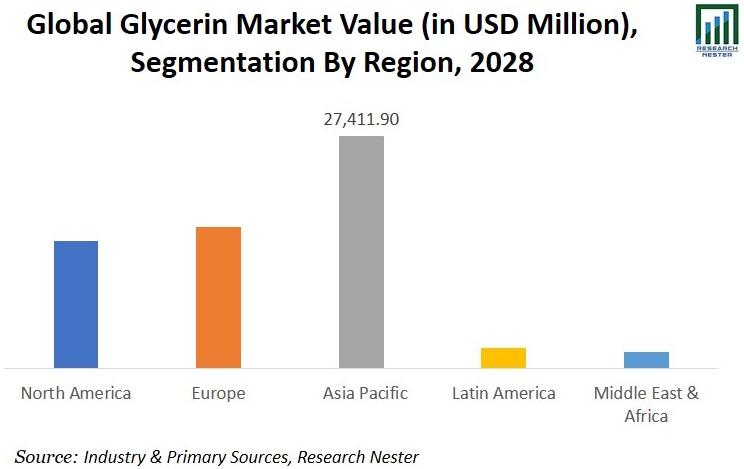 Glycerin Market Value Image
